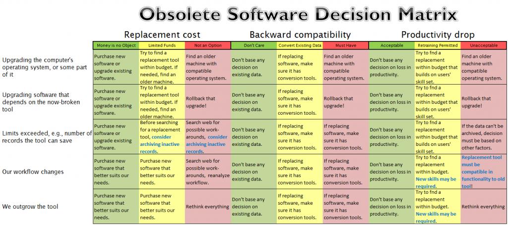 Obsolete Software Decision Matrix